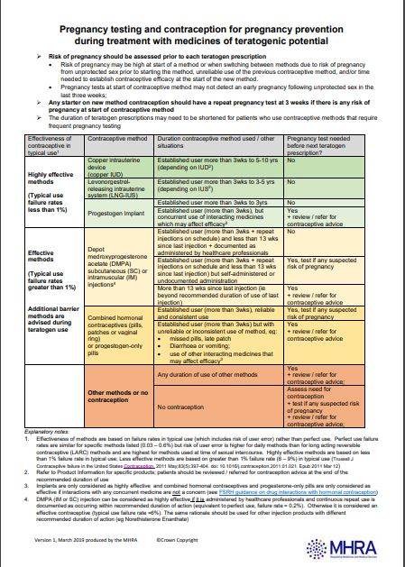 Mhra Resource On Drugs With Teratogenic Potential Primary Care