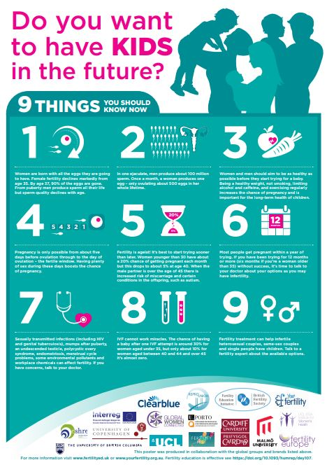 Fertility Education: Do you want to have kids in the future? Poster
